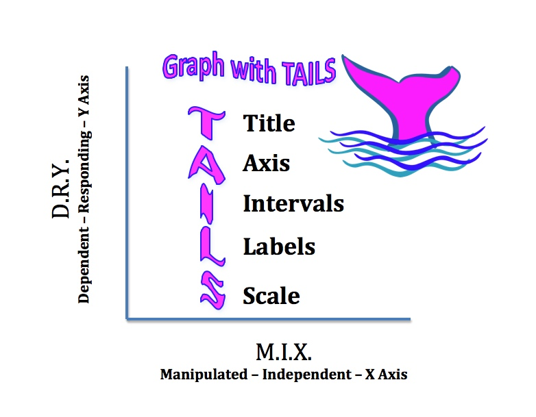 TAILS mnemonic device for graphing